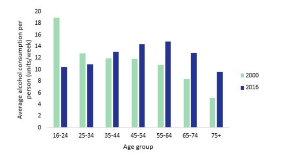 the effects of minimum legal drinking age 21 laws on alcohol-related driving in the united states.