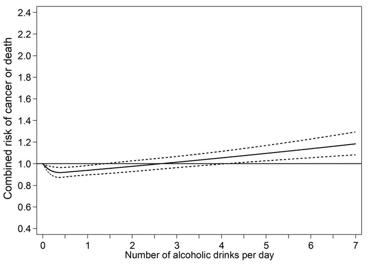 A gentle J-shaped curve develops for the combined risk of cancer or death in relation to alcohol consumption