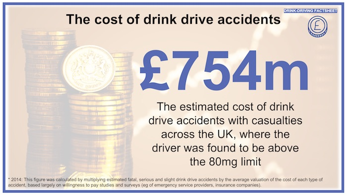 Drink-driving - IAS