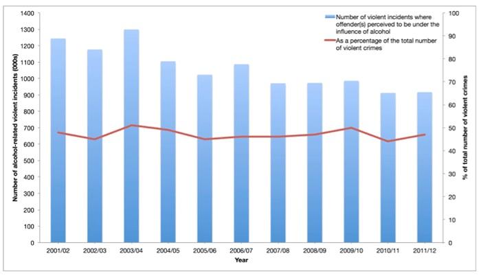 Alcohol Statistics 2012 Uk alcohol -related crime statistics - ias