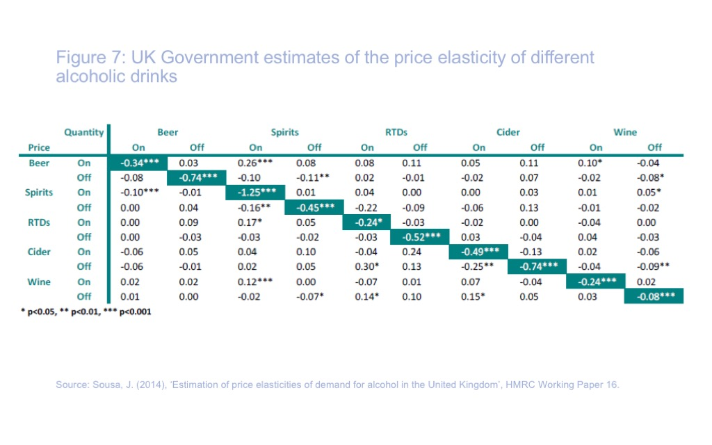 How Does The Price Of Alcohol Affect Consumption Ias