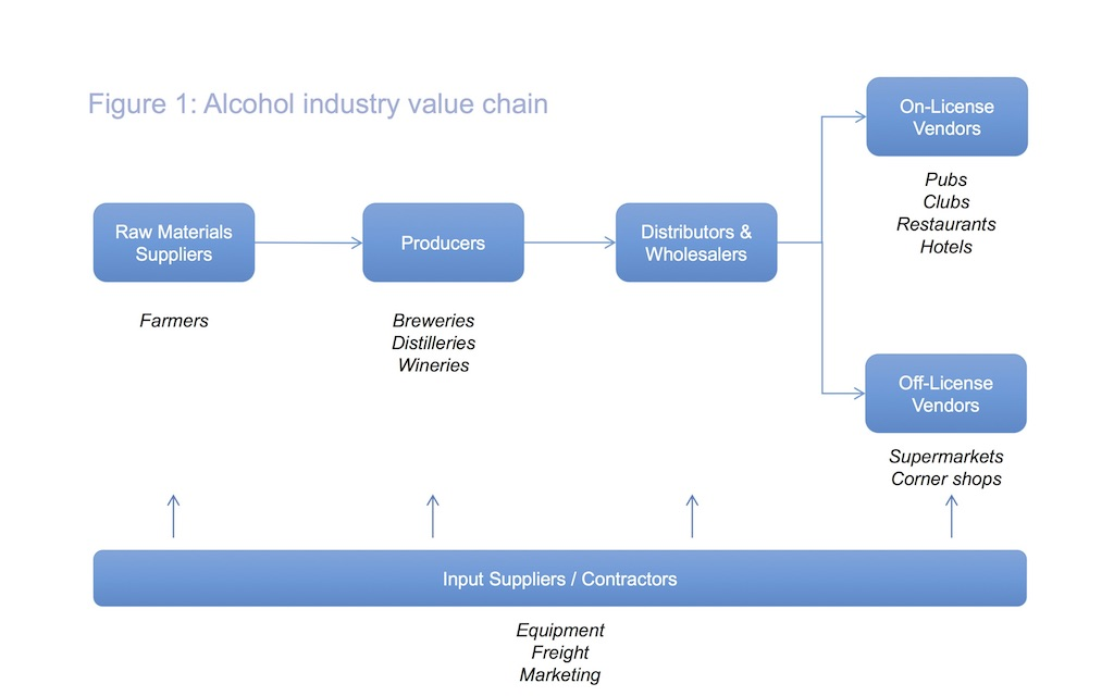 What is the alcohol industry? - IAS