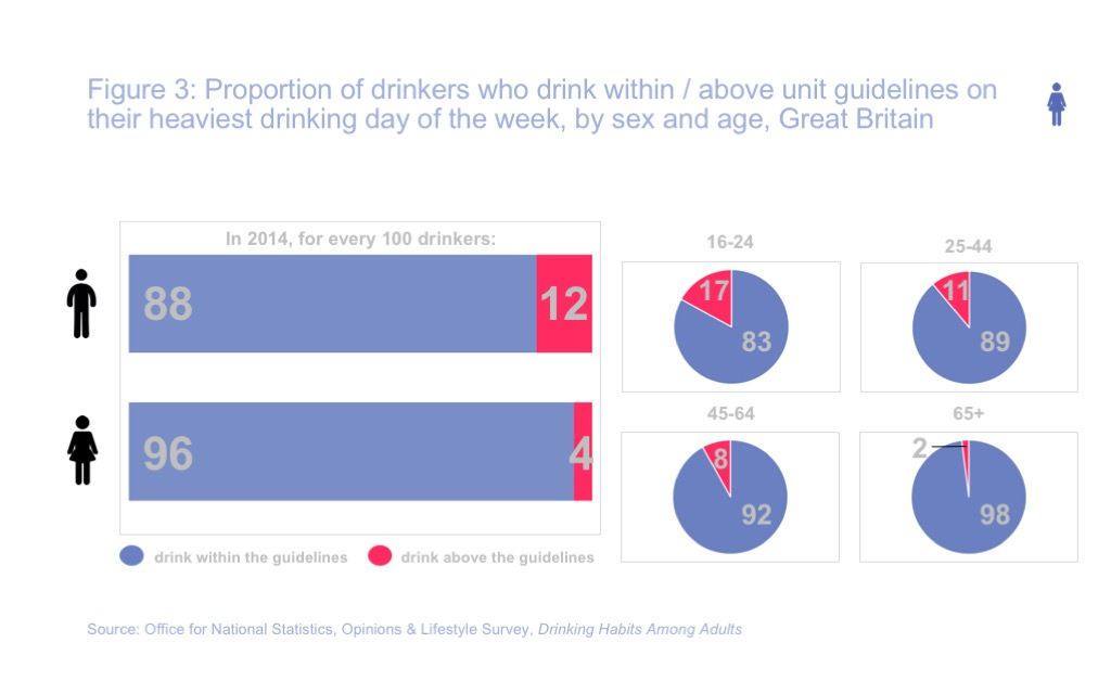 what is considered binge drinking for women