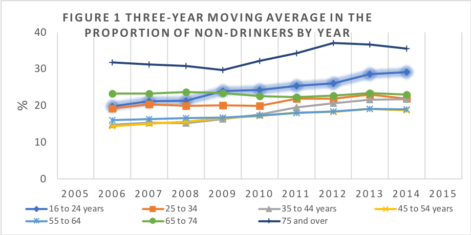 generational divide in trends in abstention from alcohol more young