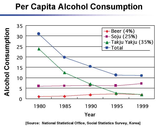 Alcohol Consumption in India