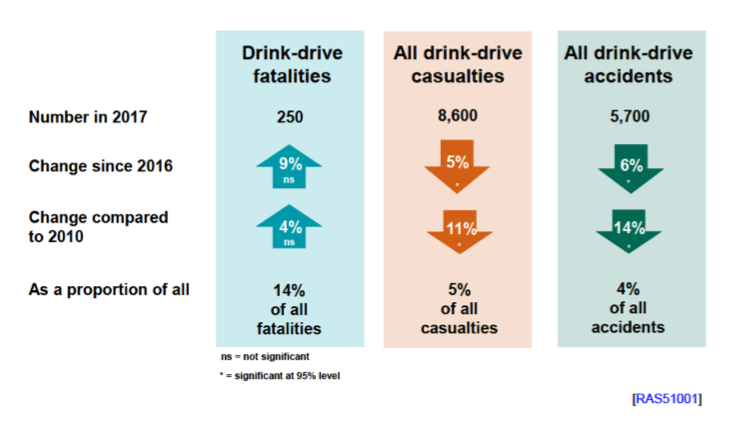 Drink-driving death numbers still stalling
