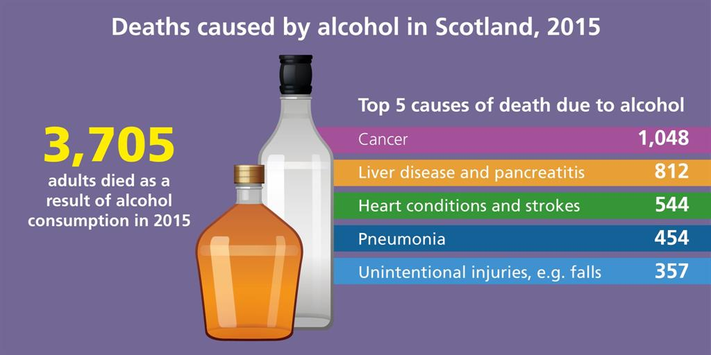 Scotland: One in four alcohol-related deaths due to cancer