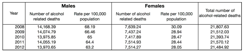 Alcohol-related deaths in England continue to fall, but concerns persist about regional inequalities