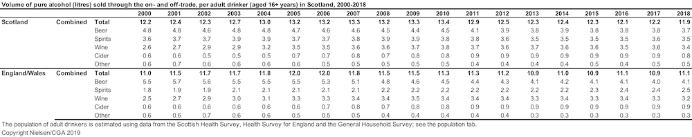 Scottish alcohol sales fall to 25-year low