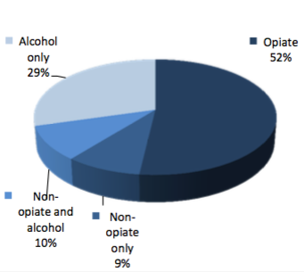 Alcohol misuse most often treated in middle age