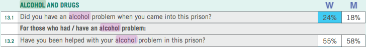 Alcohol prisoner survey responses by sex