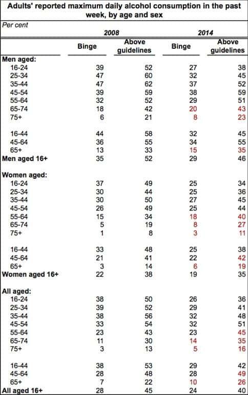 Welsh Health Survey 2014: Older drinkers buck downward consumption trend