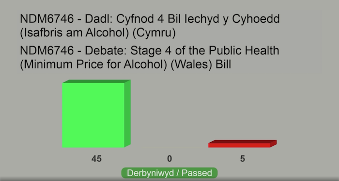 How the Senedd voted for the Public Health (Minimum Price for Alcohol) (Wales) Bill
