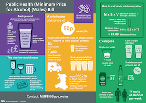 Wales introduces minimum unit price for alcohol