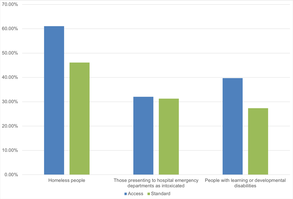 Homeless people are most likely to have worse than average access to or standard of treatment in mental health services