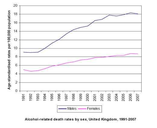Rise in Alcohol-related Deaths Levelling out