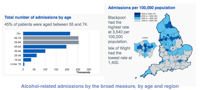 Alcohol-related admissions to English hospitals continue