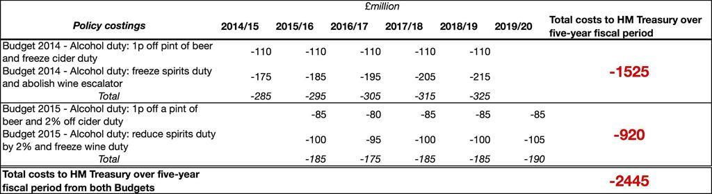 Industry profits trump public health as alcohol duty cut yet again in Budget