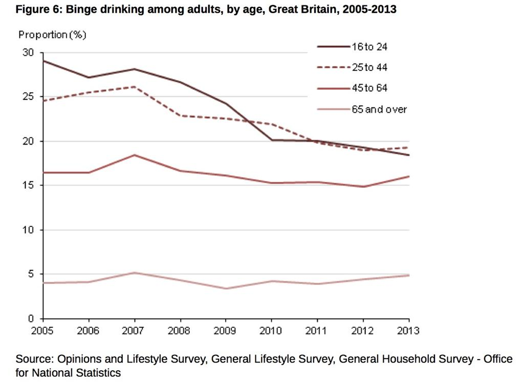 Young teetotallers on the rise