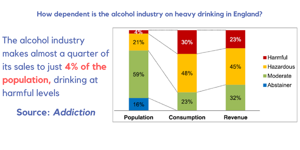 Two thirds of alcohol sales are to heavy drinkers