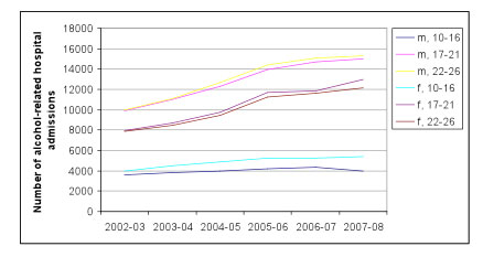 Alcohol related hospital admissions up by 69% since 2002