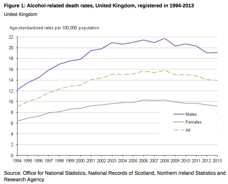 UK alcohol-related deaths persistently above 1990s levels