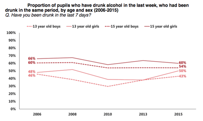 SALSUS: Drunkenness among Scottish 13-year-olds rises