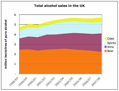 UK Alcohol Sales Rise