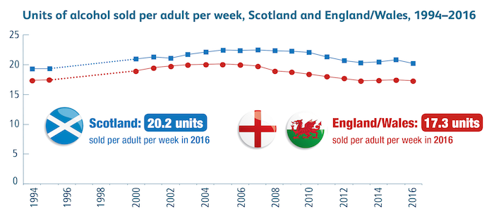 Scotland's alcohol problem persists