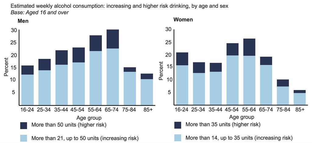 Health Survey England 2014: Well-off most likely high risk drinkers
