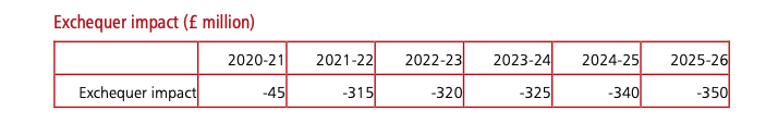 Exchequer's impact of alcohol duty changes on HM Treasury revenue (£million)